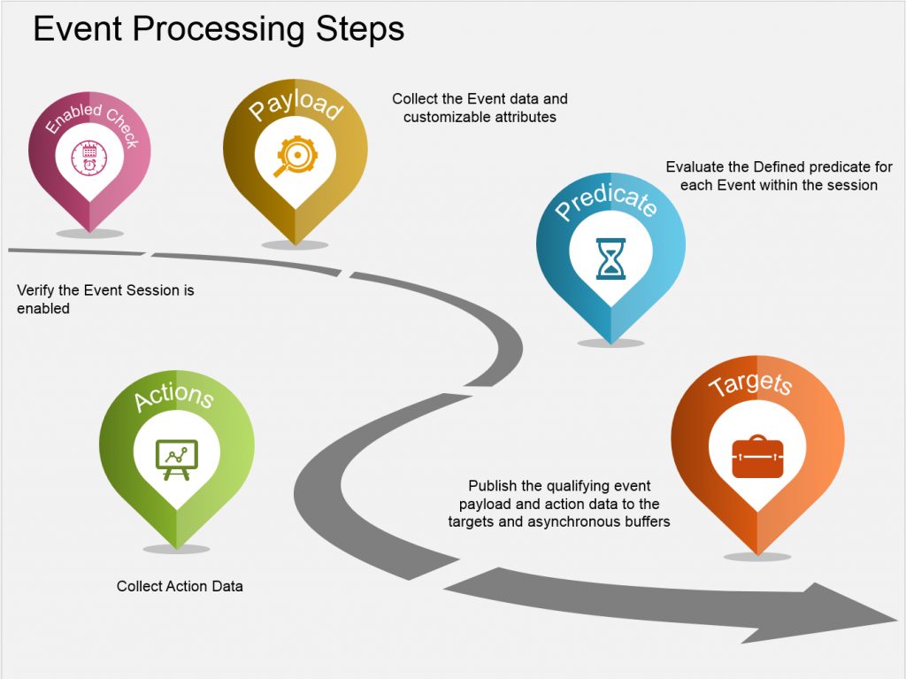 event_processing_steps