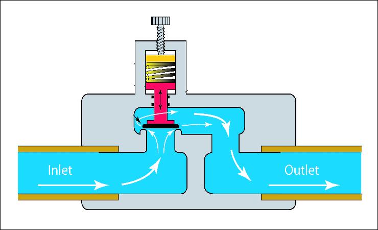 resourceflow