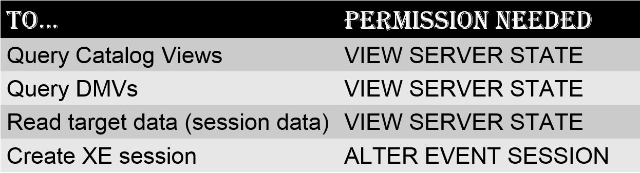 Extended Events Permissions | SQL RNNR